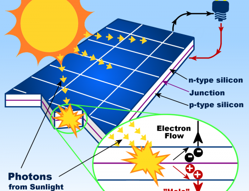 What Is Solar Panel? How does a solar panel work?